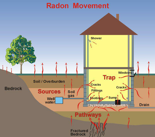 Superb A Diagram Showing The Movement Of Radon Within A House With A Basement Awesome Ideas
